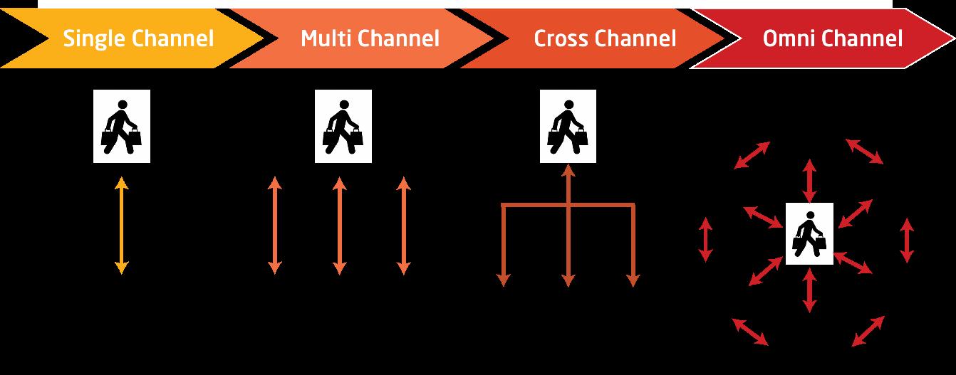Enwicklung von Single Channel zu Multichannel und Omnichannel