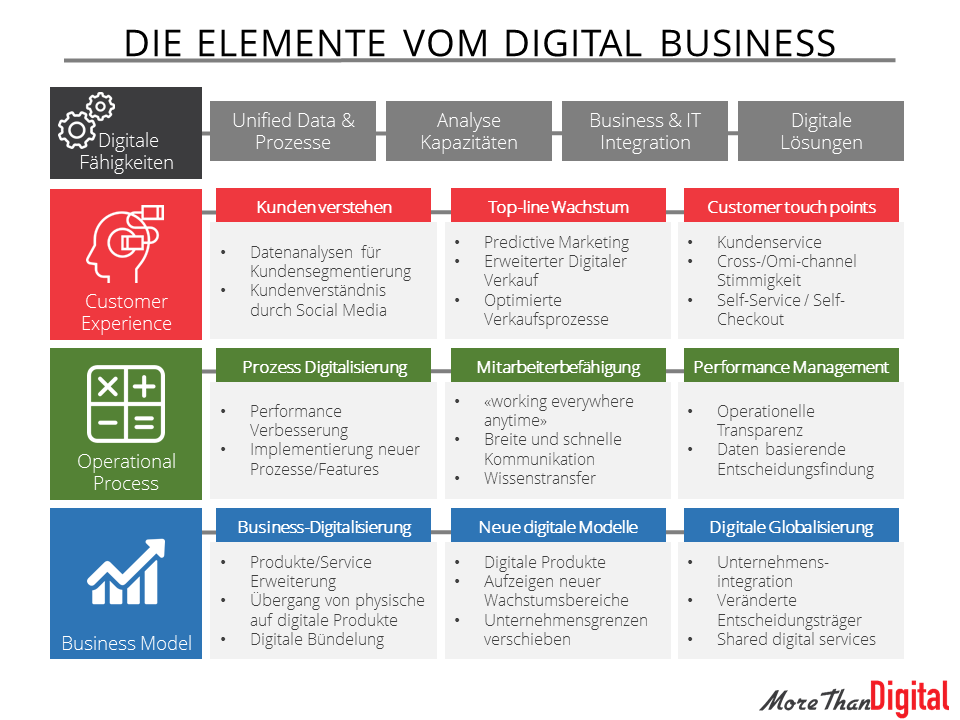 Elemente vom Digital Business und Digital Transformation