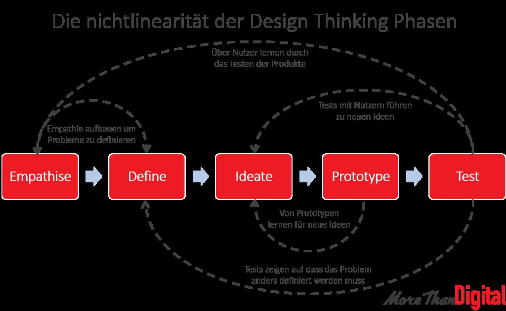 Design Thinking Phasen Nichtlinearität Vom Design Thinking Modell