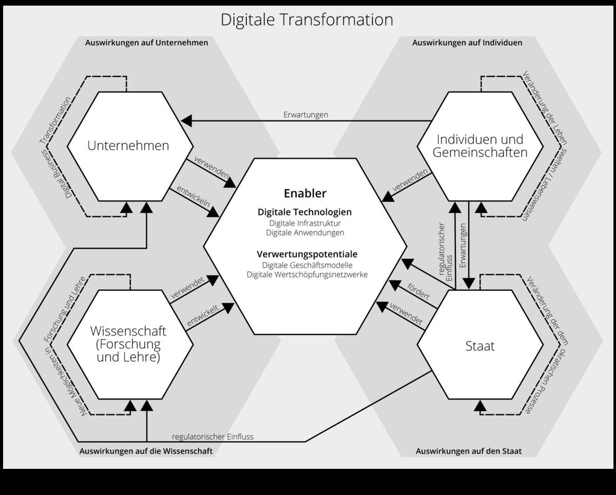 Auswirkungen der digitalen Transformation auf Unternehmen, Individuen, Staat, Wissenschaft und Gemeinschaften