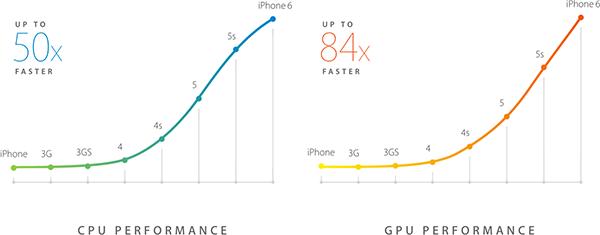 Rendimiento de la CPU y GUP del iPhone a lo largo del tiempo
