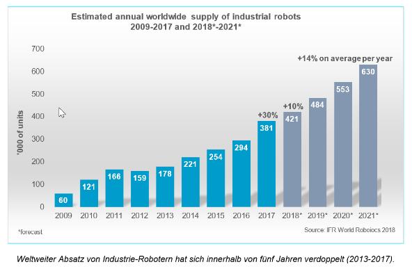 Worldwide Supply of industrial robots