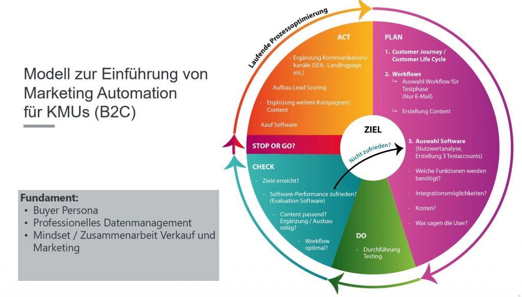 Modell zur Einfhrung eines Marketing Automation Systems für KMUs