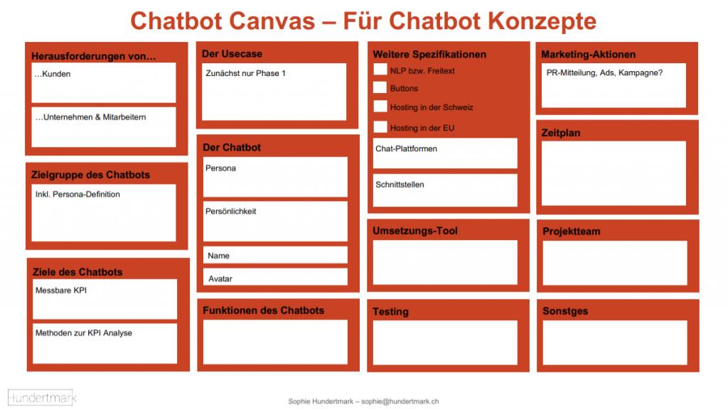 Chatbot Canvas für Chatbot Konzepte