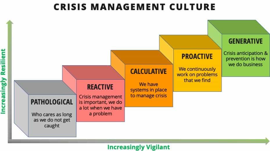 Crisis Managment Culture