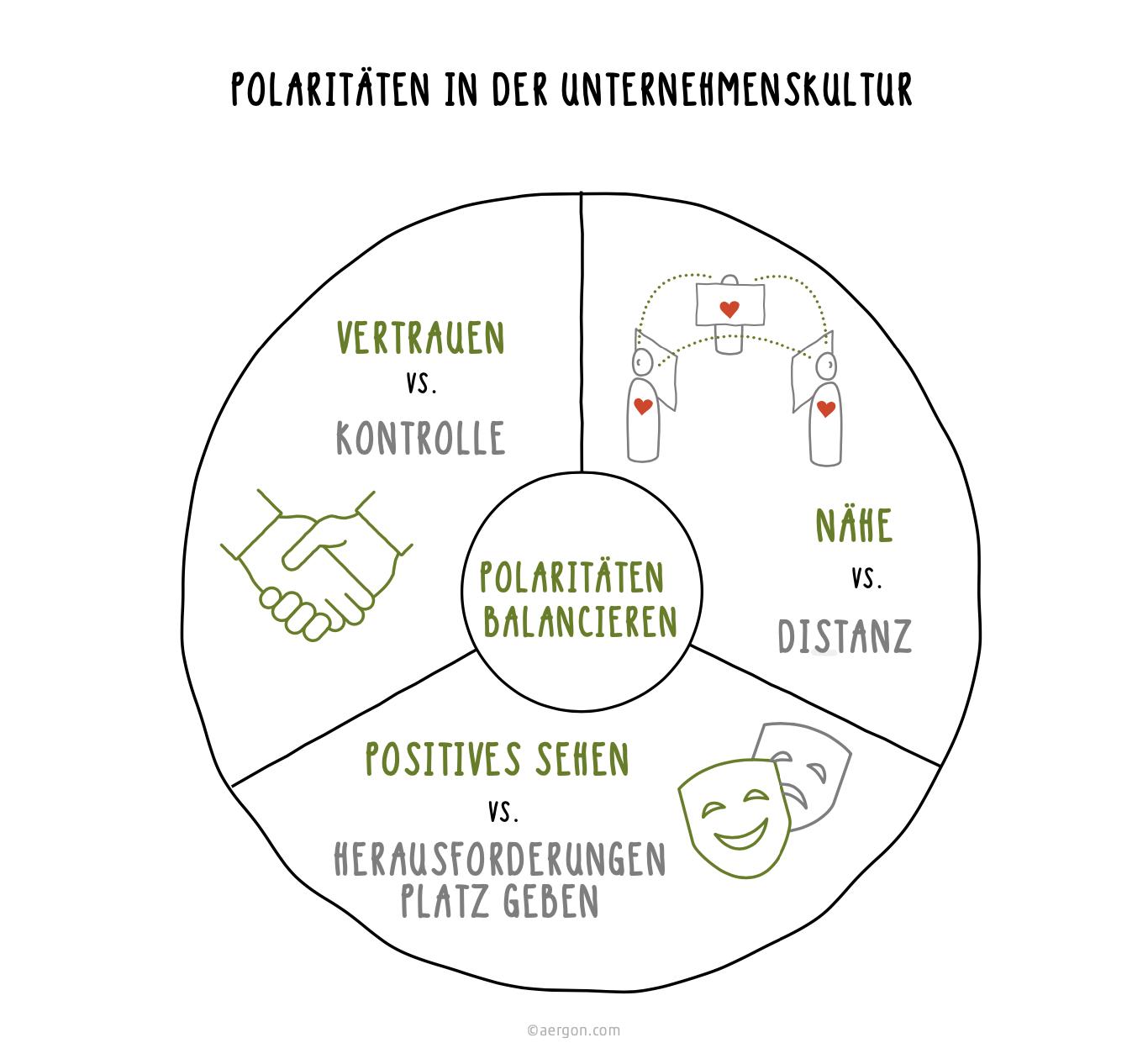 Polaritäten in der Unternehmenskultur