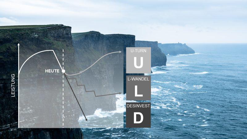 Bild 1 - Die klassischen Ansätze wirken sich langfristig auf die zukünftige Geschäftsentwicklung aus und sind nicht mutig genug.