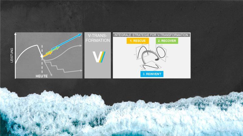 Bild 2 - Die V-Transformation geht über die klassischen Ansätze hinaus.