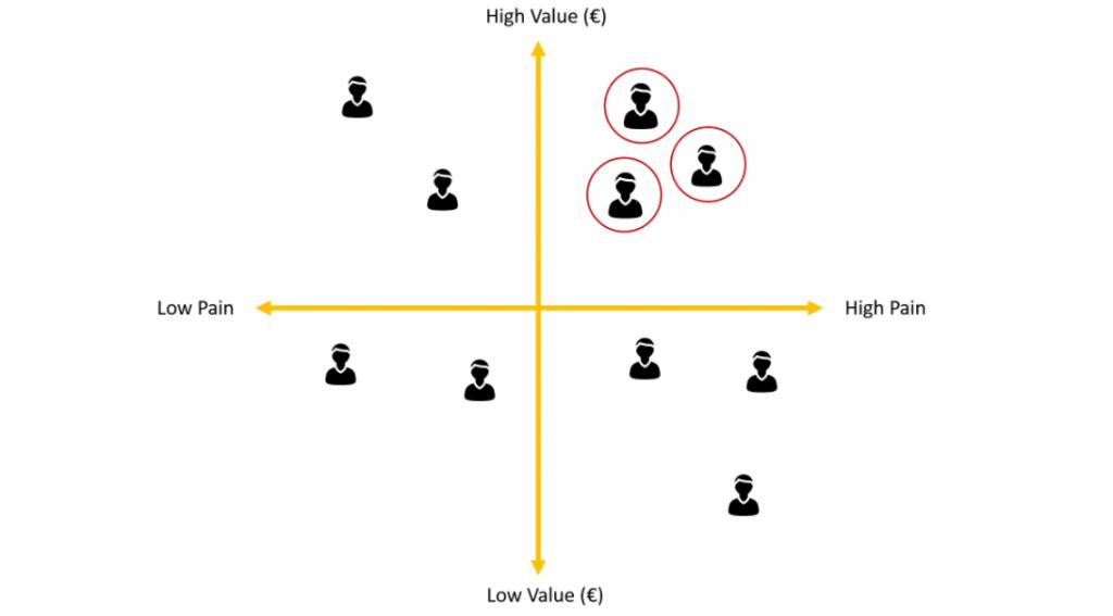 Customer Matrix