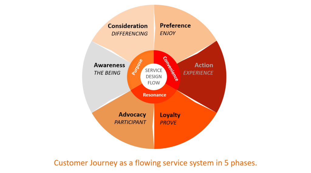 Customer Journey as a flowing service system in 5 phases