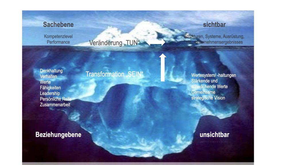 Eisberg Beziehungsebene und Sachebene
