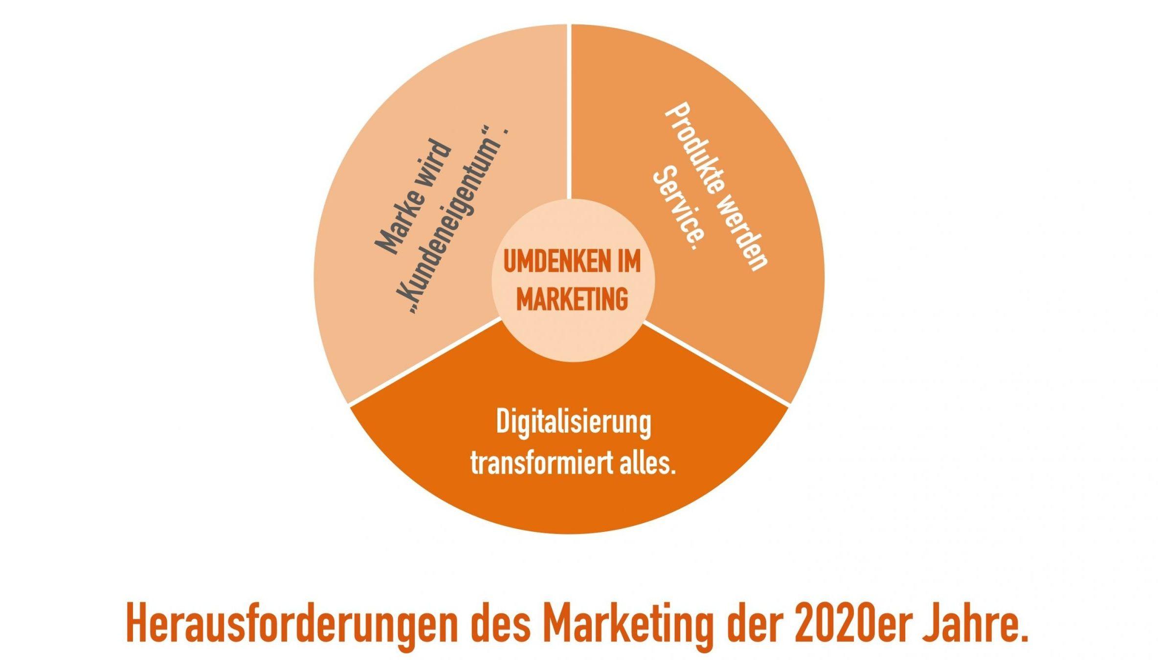 Herausforderungen des Marketing der 2020er Jahre
