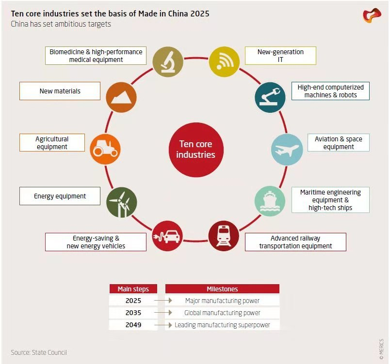 Made in China 2025 - MIC2025 by the State Council