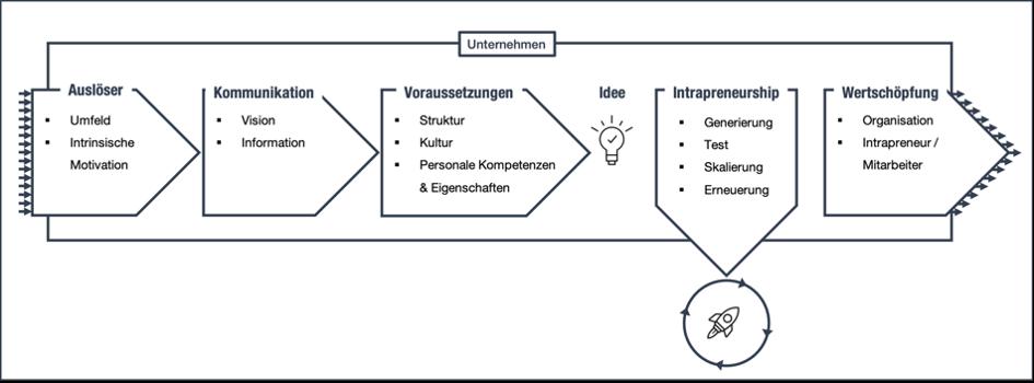 Rahmenmodell - Prozess für Intrapreneurship