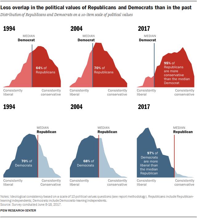 Polarización entre votantes republicanos y demócratas - vía Pew Research Center
