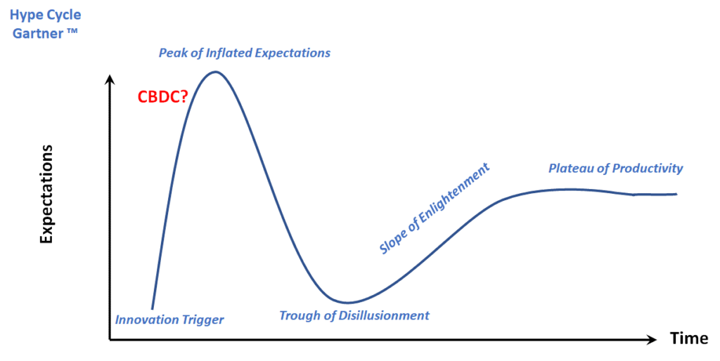 'Gartner Hype Cycle©' with estimated positioning of CBDC