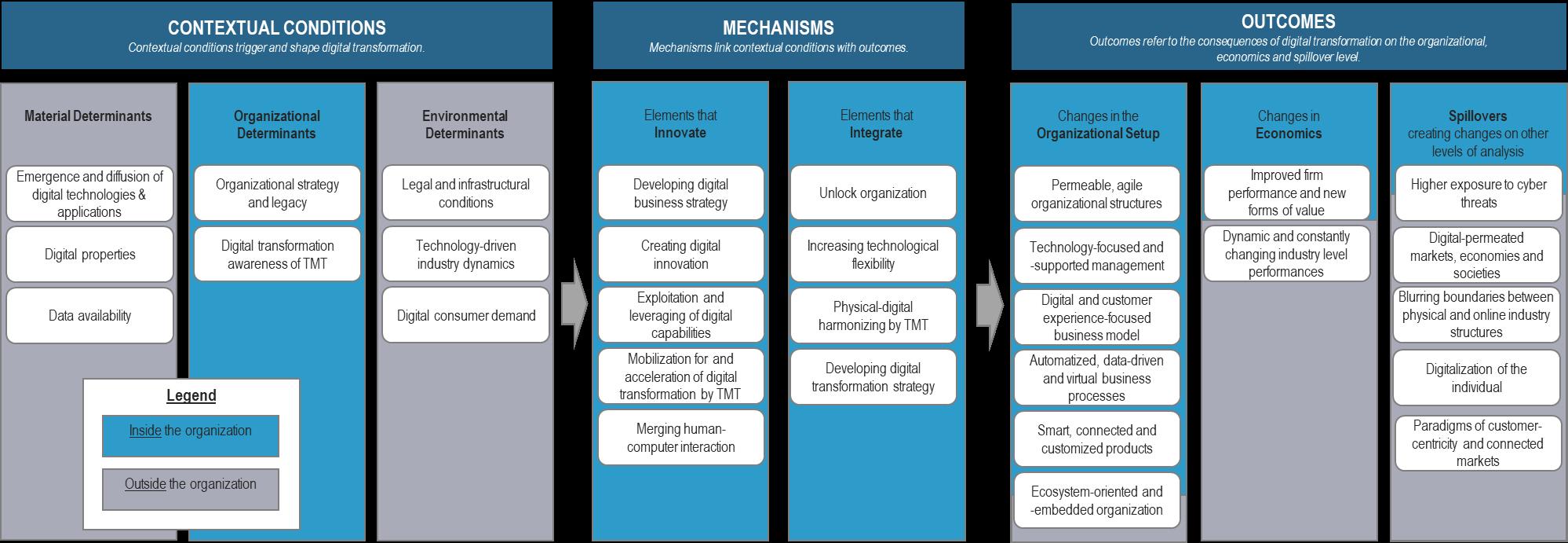 Elements of Digital Transformation - Multidimensional Framework