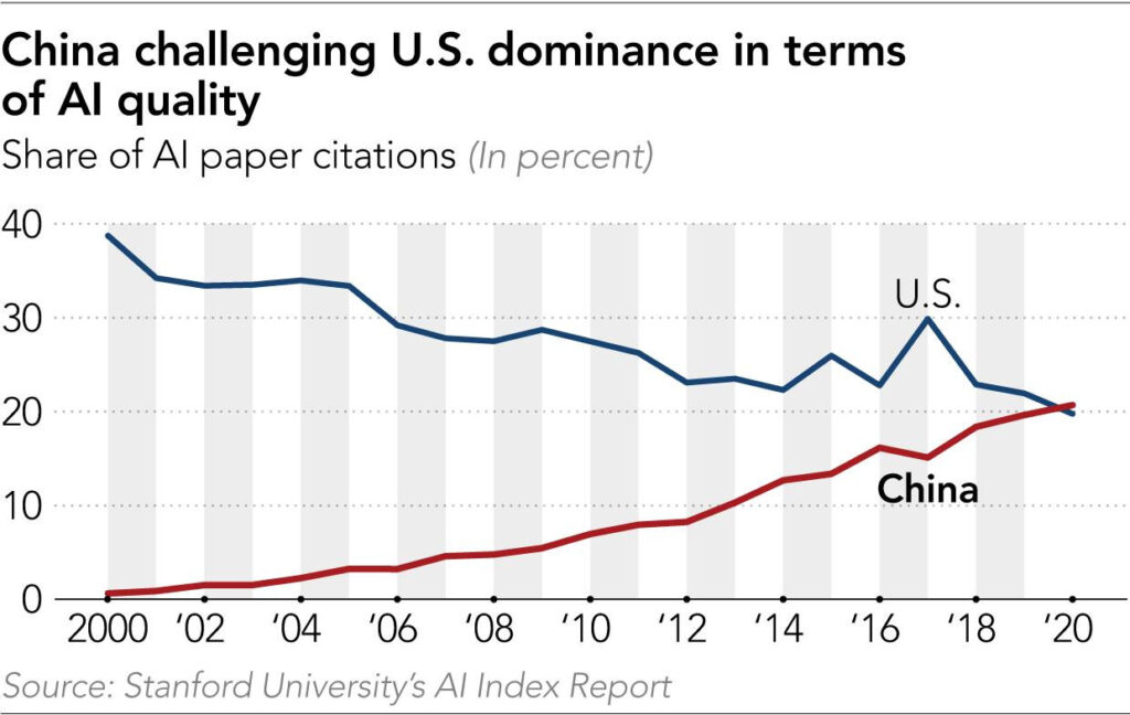 China challenging U.S. Dominance in terms of AI quality - Share of AI paper citations - Source: Stanford University's AI Index Report via nikkey.com