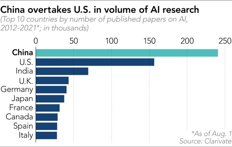 China overtakes U.S. in volume of AI research